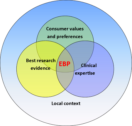EBP in the local context
