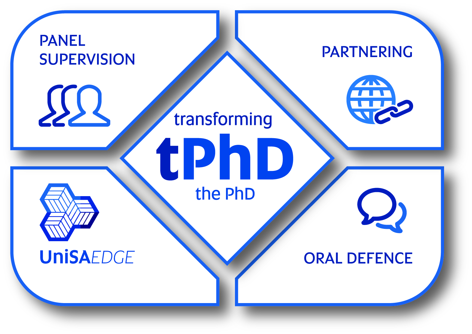 Transforming the PhD graphic