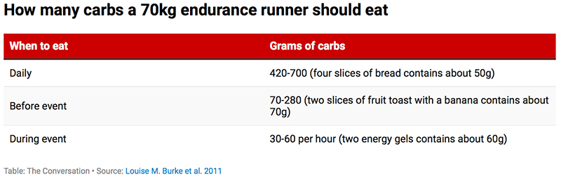 How many carbs a 70kg endurance runner should eat chart