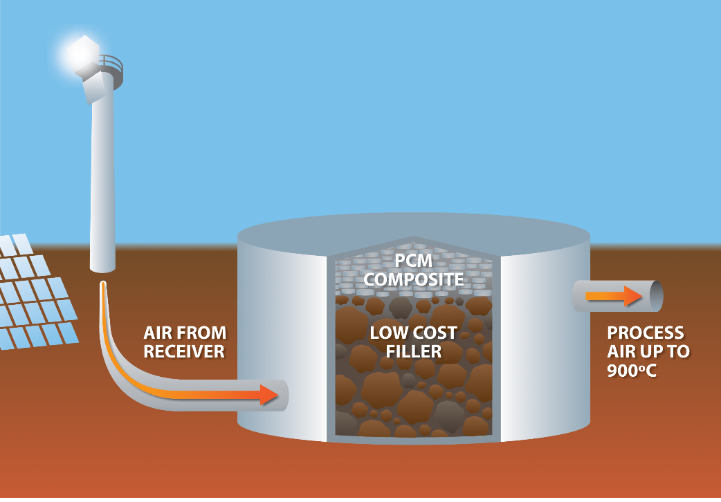 Concentrated solar thermal coupled with PCM-rock bed thermal storage